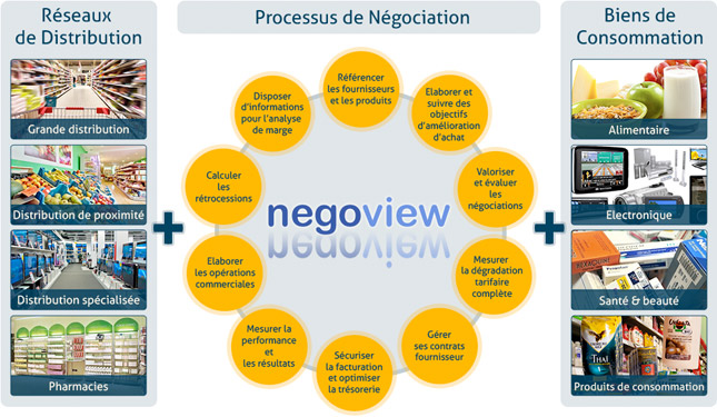 Ecosysteme de la négociation - Negoview